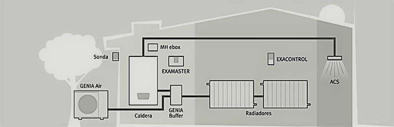 radiadores aerotermia