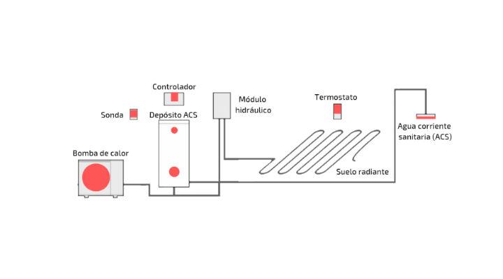 tipos de sistemas de aerotermia